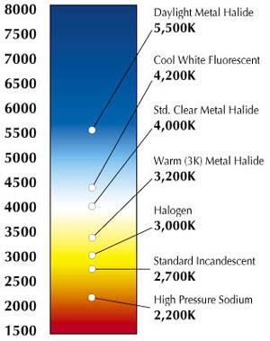 Kelvin color temperature scale