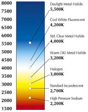 Kelvin color temperature scale